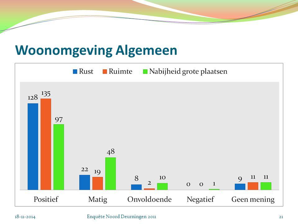 Woonomgeving Algemeen 18-11-2014Enquête Noord Deurningen 201121