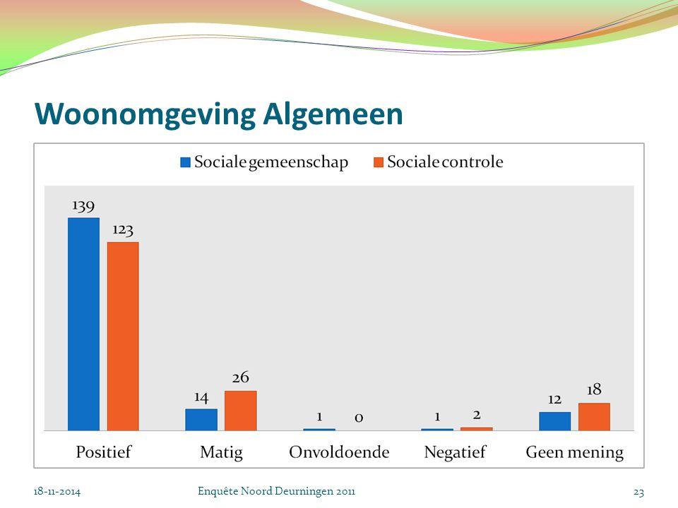 Woonomgeving Algemeen 18-11-2014Enquête Noord Deurningen 201123