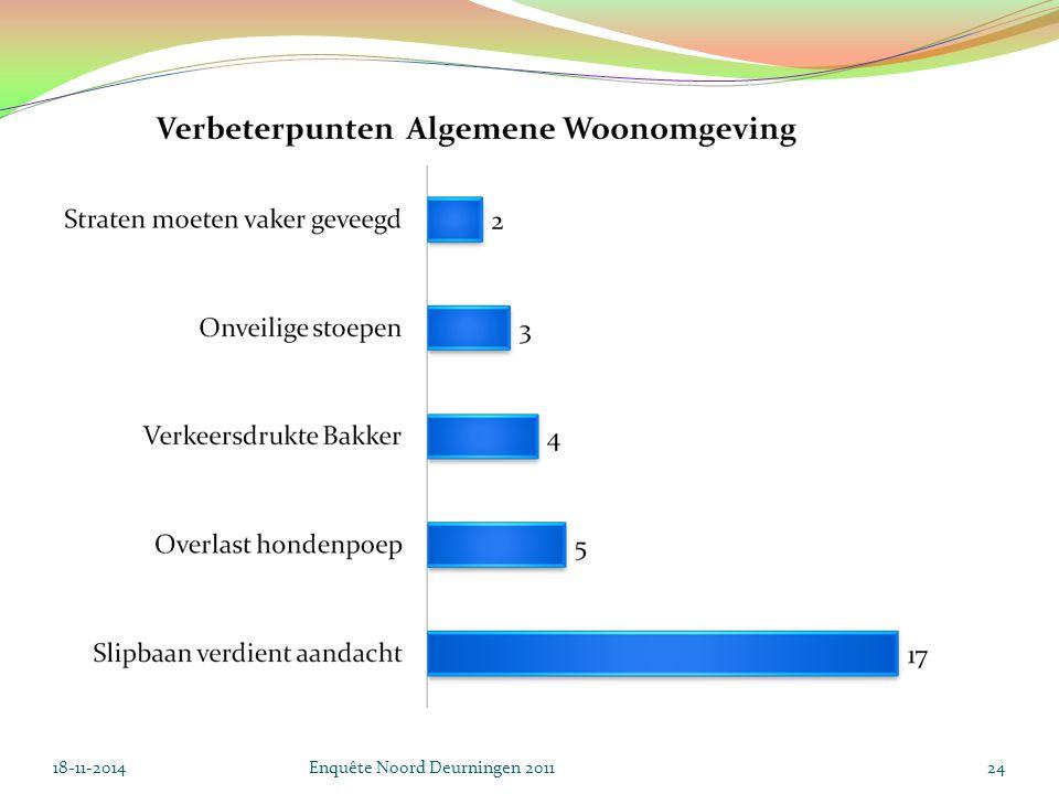 18-11-2014Enquête Noord Deurningen 201124