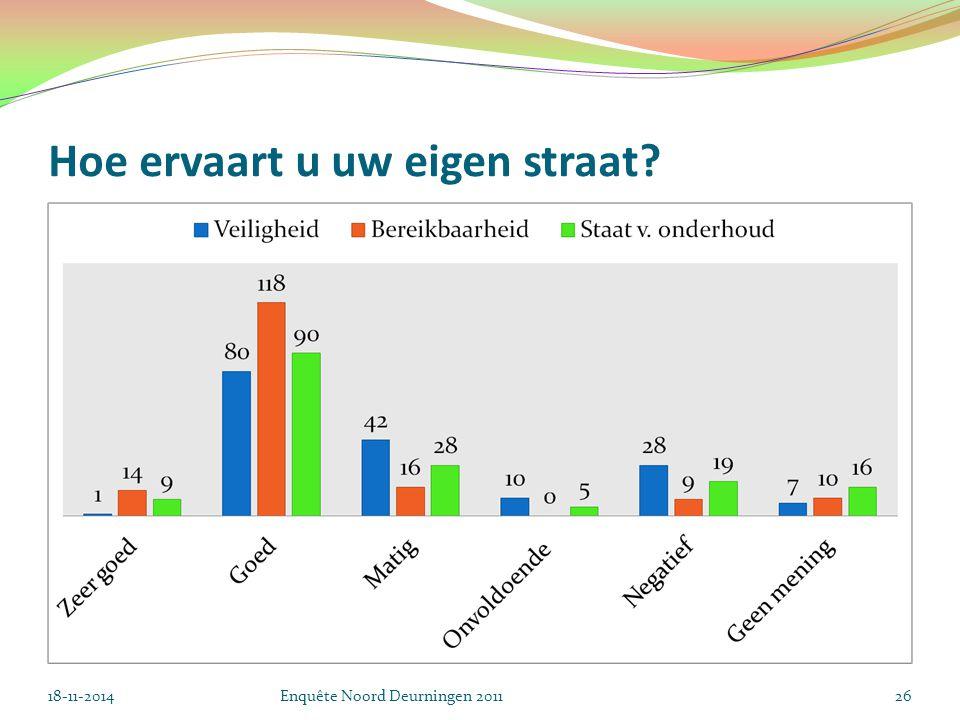 Hoe ervaart u uw eigen straat 18-11-2014Enquête Noord Deurningen 201126