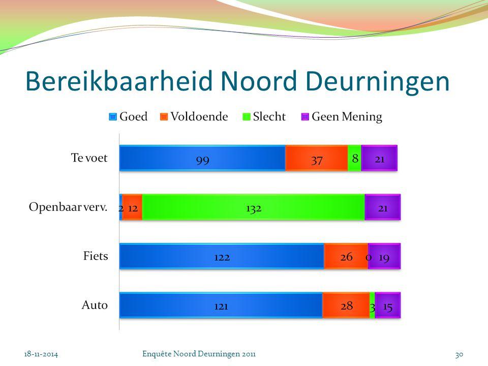 Bereikbaarheid Noord Deurningen 18-11-2014Enquête Noord Deurningen 201130