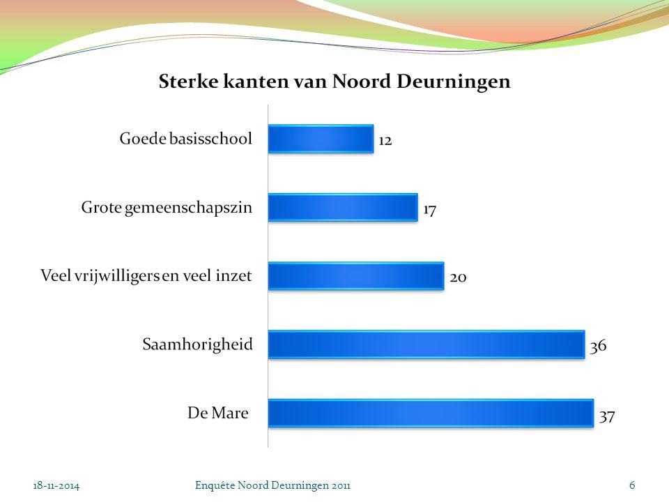 18-11-2014Enquête Noord Deurningen 201117