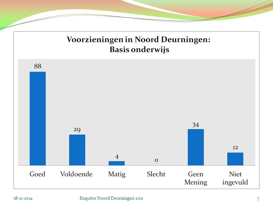 18-11-2014Enquête Noord Deurningen 20118