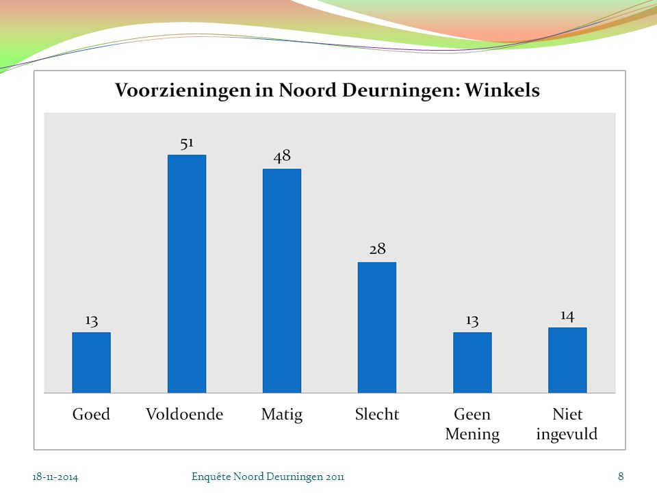 Kwaliteit van De Mare 18-11-2014Enquête Noord Deurningen 201119