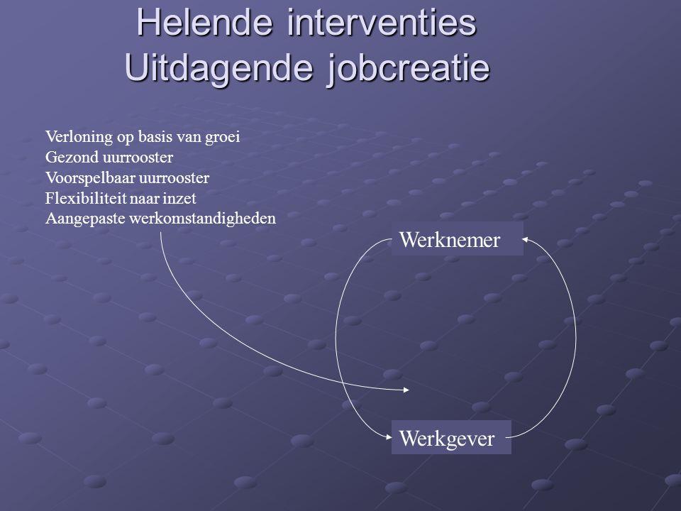 Helende interventies Uitdagende jobcreatie Werknemer Werkgever Verloning op basis van groei Gezond uurrooster Voorspelbaar uurrooster Flexibiliteit na