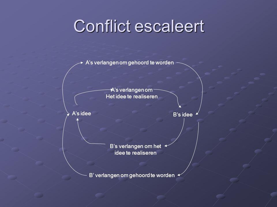 Conflict escaleert A's idee A's verlangen om Het idee te realiseren B's idee B's verlangen om het idee te realiseren A's verlangen om gehoord te worde