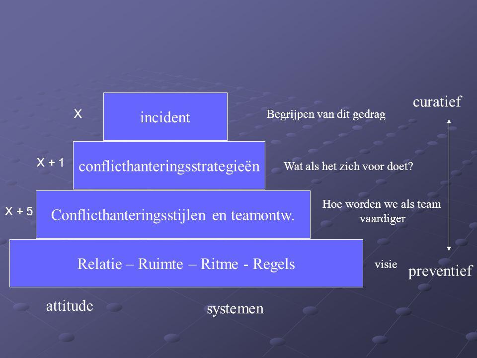 Relatie – Ruimte – Ritme - Regels Conflicthanteringsstijlen en teamontw. conflicthanteringsstrategieën incident curatief preventief attitude systemen