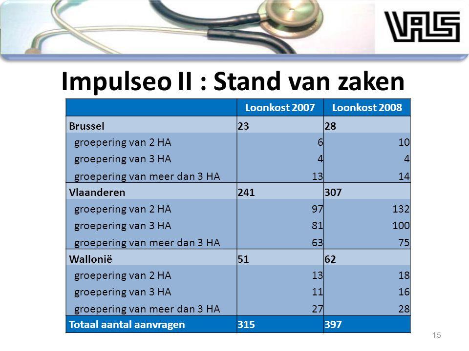 15 Impulseo II : Stand van zaken Loonkost 2007Loonkost 2008 Brussel2328 groepering van 2 HA610 groepering van 3 HA44 groepering van meer dan 3 HA1314