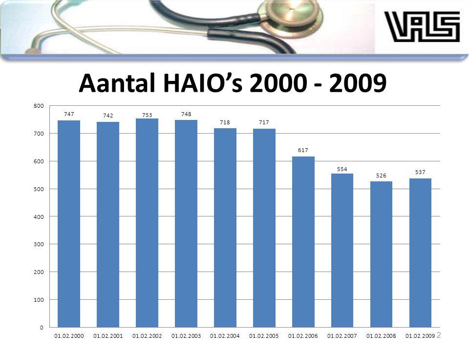 2 Aantal HAIO's 2000 - 2009