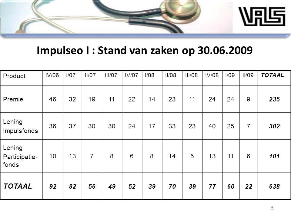 Impulseo I : Stand van zaken op 30.06.2009 Product IV/06I/07II/07III/07IV/07I/08II/08III/08IV/08I/09II/09TOTAAL Premie463219112214231124 9235 Lening I