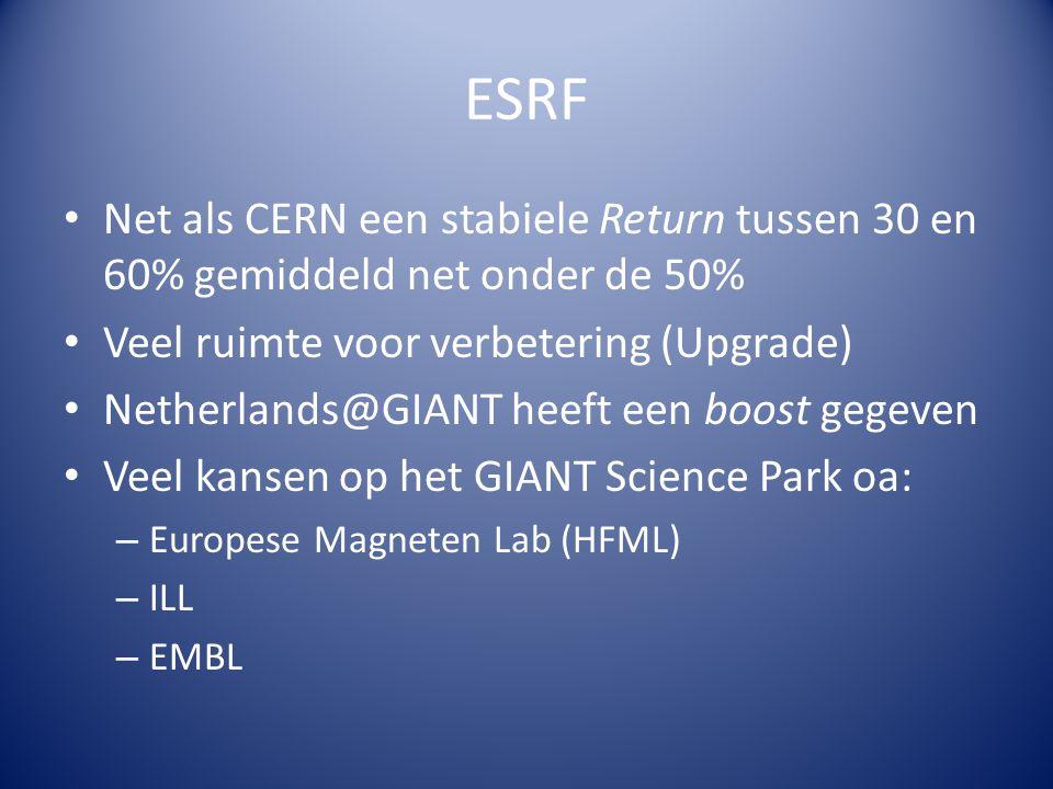 ESRF Net als CERN een stabiele Return tussen 30 en 60% gemiddeld net onder de 50% Veel ruimte voor verbetering (Upgrade) Netherlands@GIANT heeft een boost gegeven Veel kansen op het GIANT Science Park oa: – Europese Magneten Lab (HFML) – ILL – EMBL