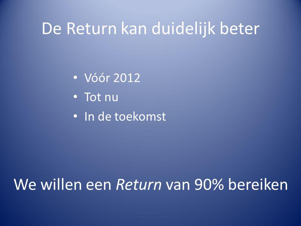 De Return kan duidelijk beter Vóór 2012 Tot nu In de toekomst We willen een Return van 90% bereiken