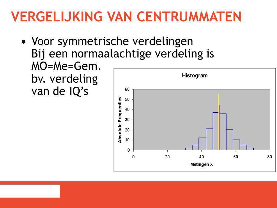VERGELIJKING VAN CENTRUMMATEN Voor symmetrische verdelingen Bij een normaalachtige verdeling is MO=Me=Gem. bv. verdeling van de IQ's