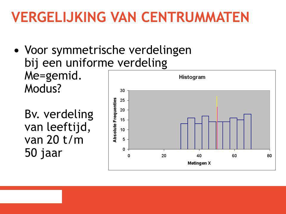 VERGELIJKING VAN CENTRUMMATEN Voor symmetrische verdelingen bij een uniforme verdeling Me=gemid. Modus? Bv. verdeling van leeftijd, van 20 t/m 50 jaar