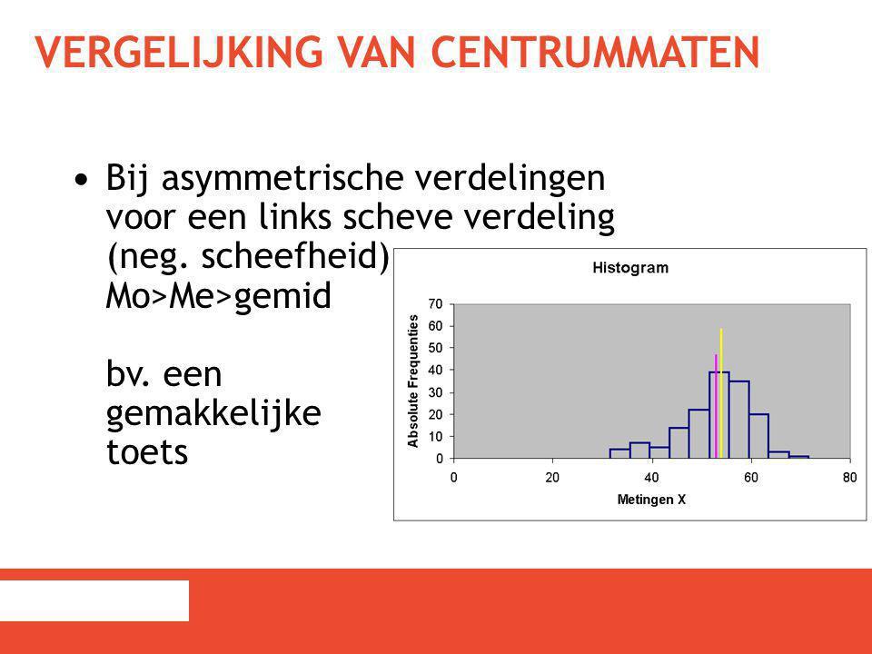 VERGELIJKING VAN CENTRUMMATEN Bij asymmetrische verdelingen voor een links scheve verdeling (neg. scheefheid) Mo>Me>gemid bv. een gemakkelijke toets