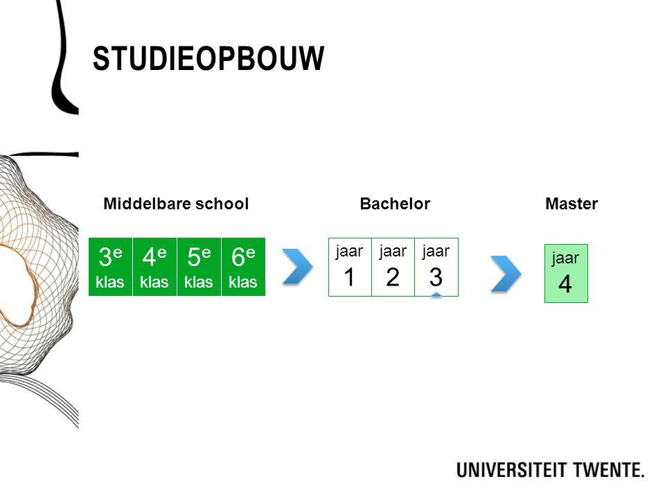 STUDIEOPBOUW Middelbare schoolBachelor 3 e klas 4 e klas 5 e klas 6 e klas jaar 1 jaar 2 jaar 3 jaar 4 Master