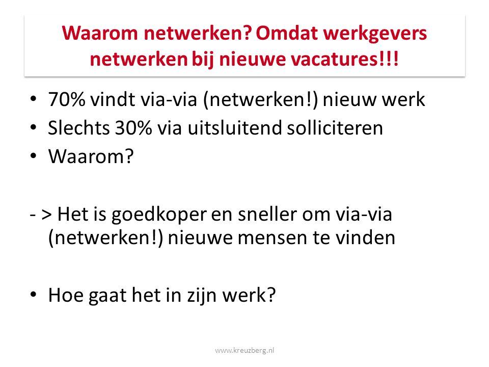 Waarom netwerken? Omdat werkgevers netwerken bij nieuwe vacatures!!! 70% vindt via-via (netwerken!) nieuw werk Slechts 30% via uitsluitend sollicitere