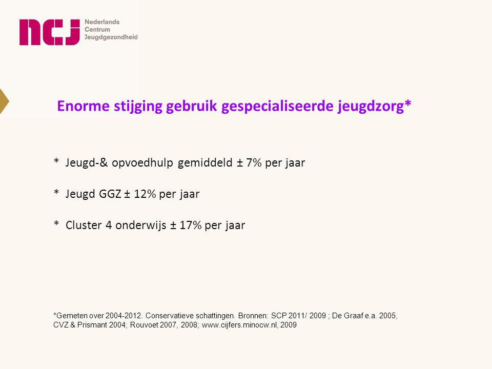 Enorme stijging gebruik gespecialiseerde jeugdzorg* * Jeugd-& opvoedhulp gemiddeld ± 7% per jaar * Jeugd GGZ ± 12% per jaar * Cluster 4 onderwijs ± 17