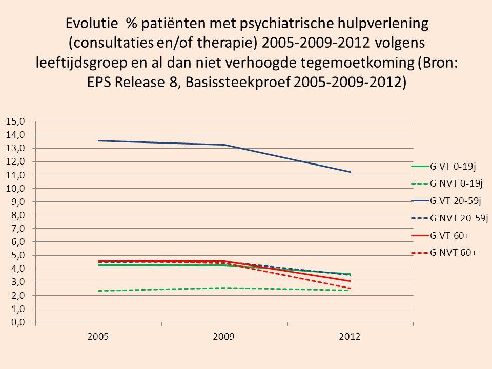 Evolutie % patiënten met psychiatrische hulpverlening (consultaties en/of therapie) 2005-2009-2012 volgens leeftijdsgroep en al dan niet verhoogde tegemoetkoming (Bron: EPS Release 8, Basissteekproef 2005-2009-2012)
