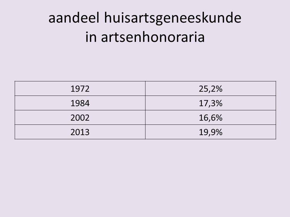 aandeel huisartsgeneeskunde in artsenhonoraria 197225,2% 198417,3% 200216,6% 201319,9%