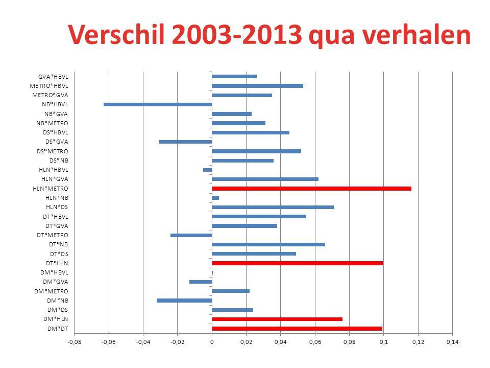 Verschil 2003-2013 qua verhalen