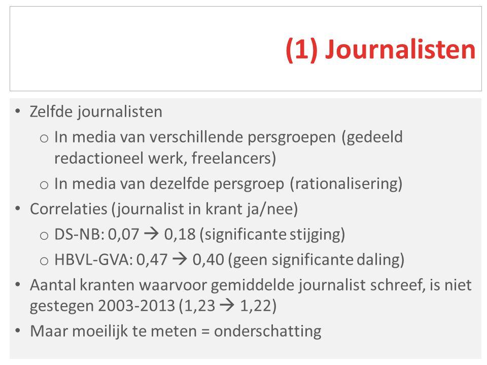 Zelfde journalisten o In media van verschillende persgroepen (gedeeld redactioneel werk, freelancers) o In media van dezelfde persgroep (rationalisering) Correlaties (journalist in krant ja/nee) o DS-NB: 0,07  0,18 (significante stijging) o HBVL-GVA: 0,47  0,40 (geen significante daling) Aantal kranten waarvoor gemiddelde journalist schreef, is niet gestegen 2003-2013 (1,23  1,22) Maar moeilijk te meten = onderschatting (1) Journalisten