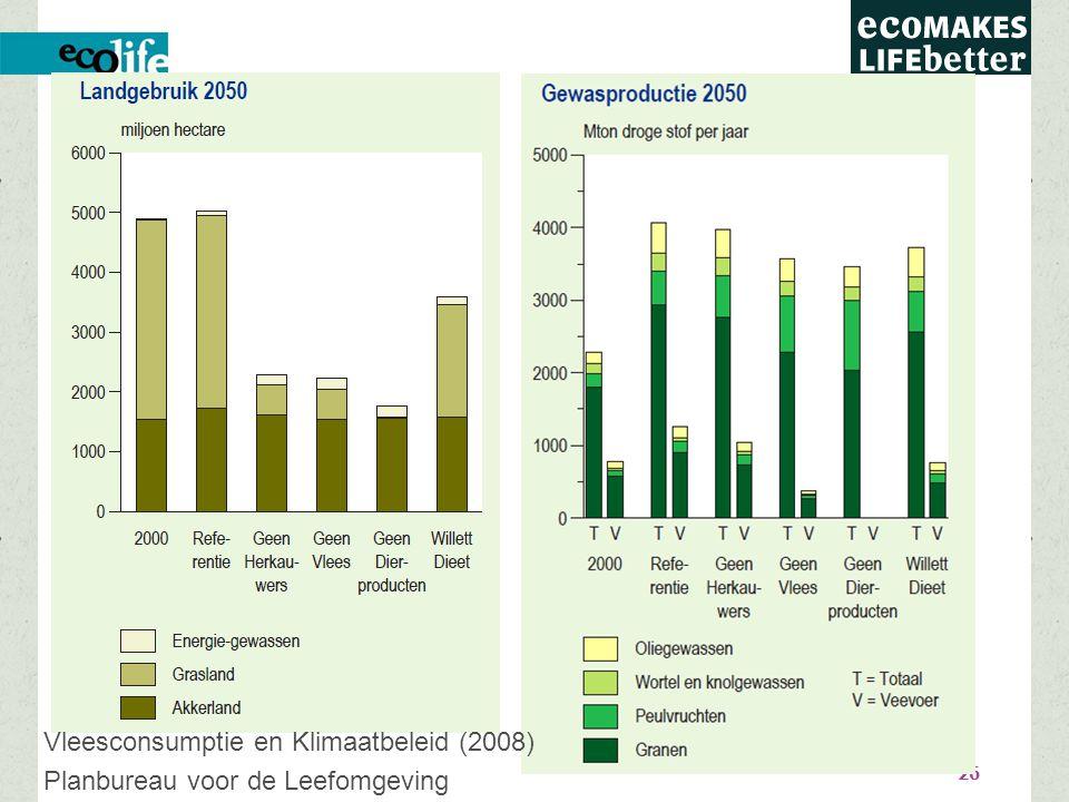26 Vleesconsumptie en Klimaatbeleid (2008) Planbureau voor de Leefomgeving