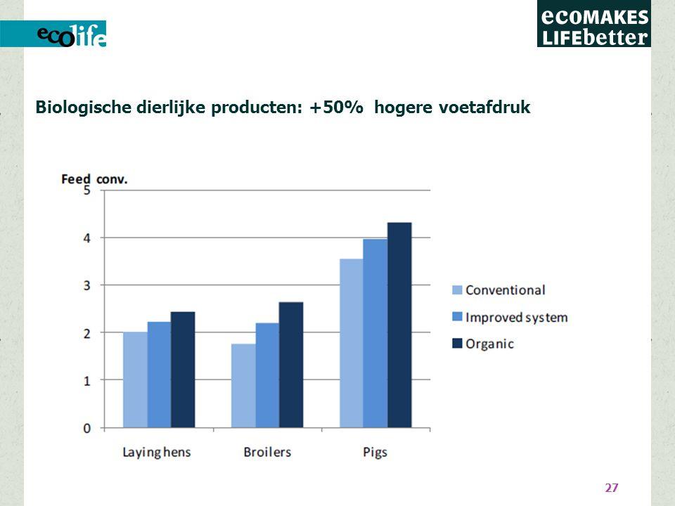 27 Biologische dierlijke producten: +50% hogere voetafdruk