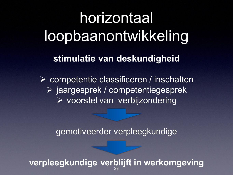 horizontaal loopbaanontwikkeling 23 stimulatie van deskundigheid  competentie classificeren / inschatten  jaargesprek / competentiegesprek  voorste