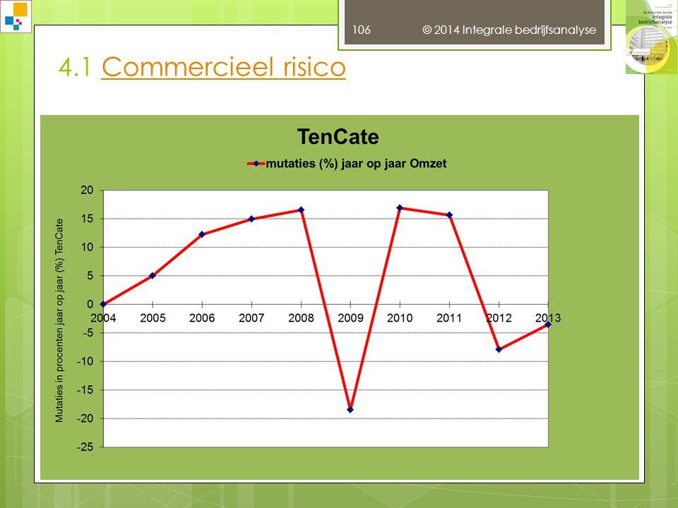 © 2014 Integrale bedrijfsanalyse 105 Bron: http://www.beurs.com/2013/07/03/een-grafiek-om-van-te-houden-zoveel-positieve-signalen/26275 3.16 KoerspatronenKoerspatronen