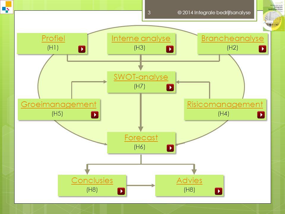 Opzet van de rapportage © 2014 Integrale bedrijfsanalyse 3 Interne analyse (H3) Interne analyse (H3) Brancheanalyse (H2) Brancheanalyse (H2) SWOT-analyse (H7) SWOT-analyse (H7) Groeimanagement (H5) Groeimanagement (H5) Risicomanagement (H4) Risicomanagement (H4) Forecast (H6) Forecast (H6) Conclusies (H8) Conclusies (H8) Advies (H8) Advies (H8)
