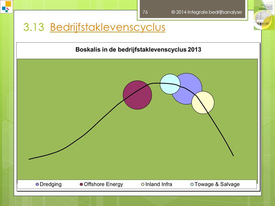 3.12 Portfolio analysePortfolio analyse © 2014 Integrale bedrijfsanalyse 75