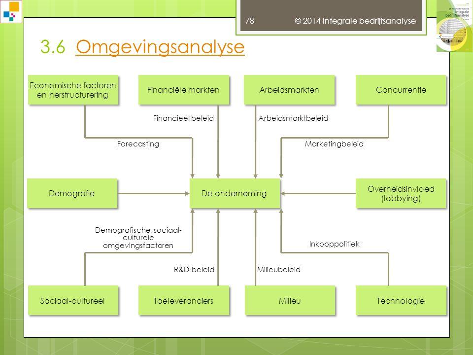 © 2014 Integrale bedrijfsanalyse 77 2.1 AfnemersmachtAfnemersmacht
