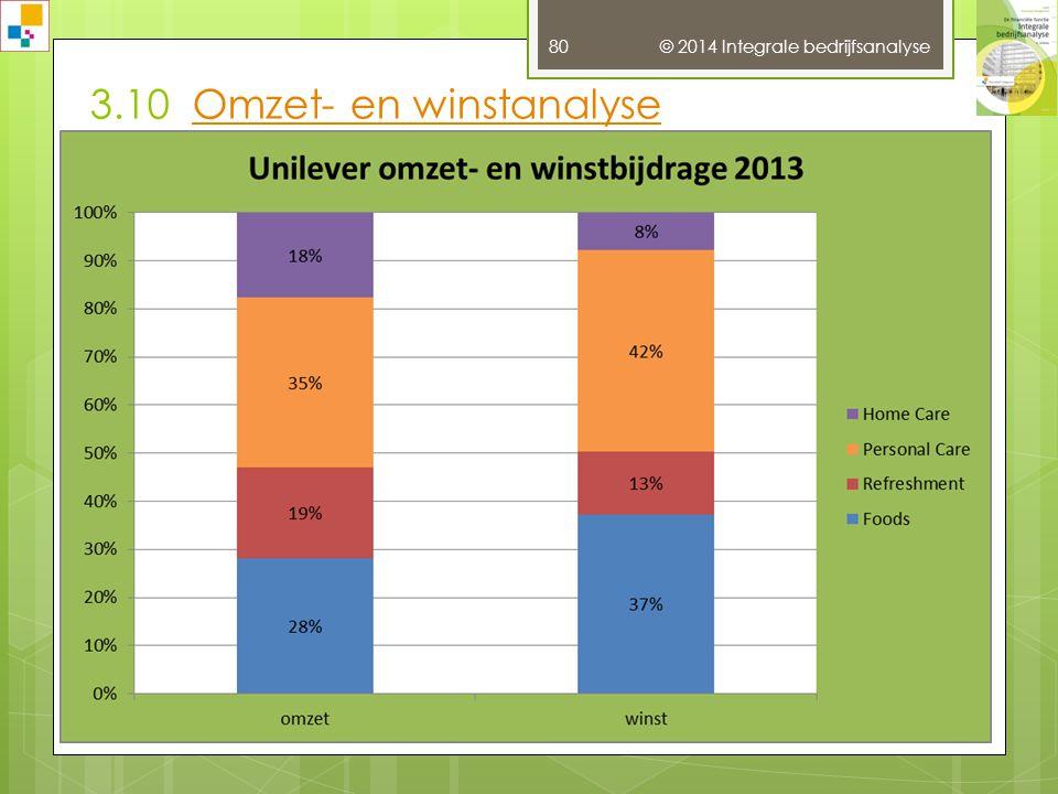 © 2014 Integrale bedrijfsanalyse 79 3.8 BeleggingskengetallenBeleggingskengetallen