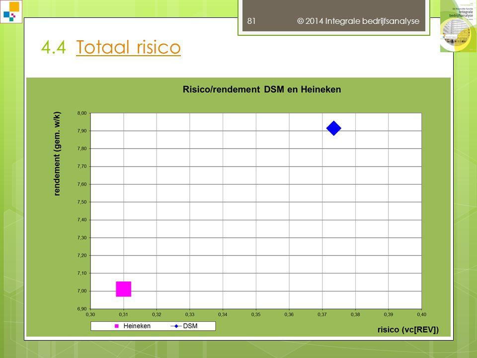 3.10 Omzet- en winstanalyseOmzet- en winstanalyse © 2014 Integrale bedrijfsanalyse 80