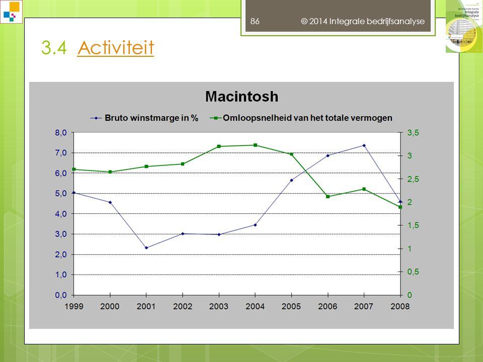 3.4 ActiviteitActiviteit © 2014 Integrale bedrijfsanalyse 85