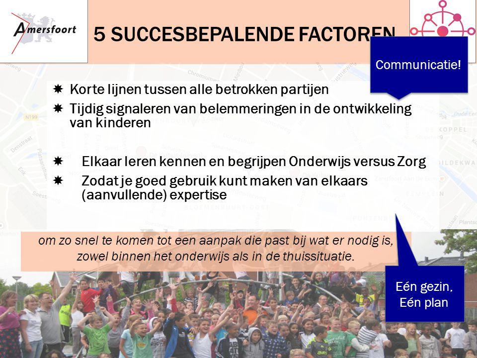 5 SUCCESBEPALENDE FACTOREN om zo snel te komen tot een aanpak die past bij wat er nodig is, zowel binnen het onderwijs als in de thuissituatie.  Kort