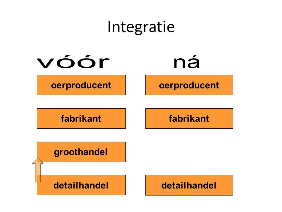 Integratie detailhandel groothandel fabrikant oerproducent detailhandel fabrikant oerproducent
