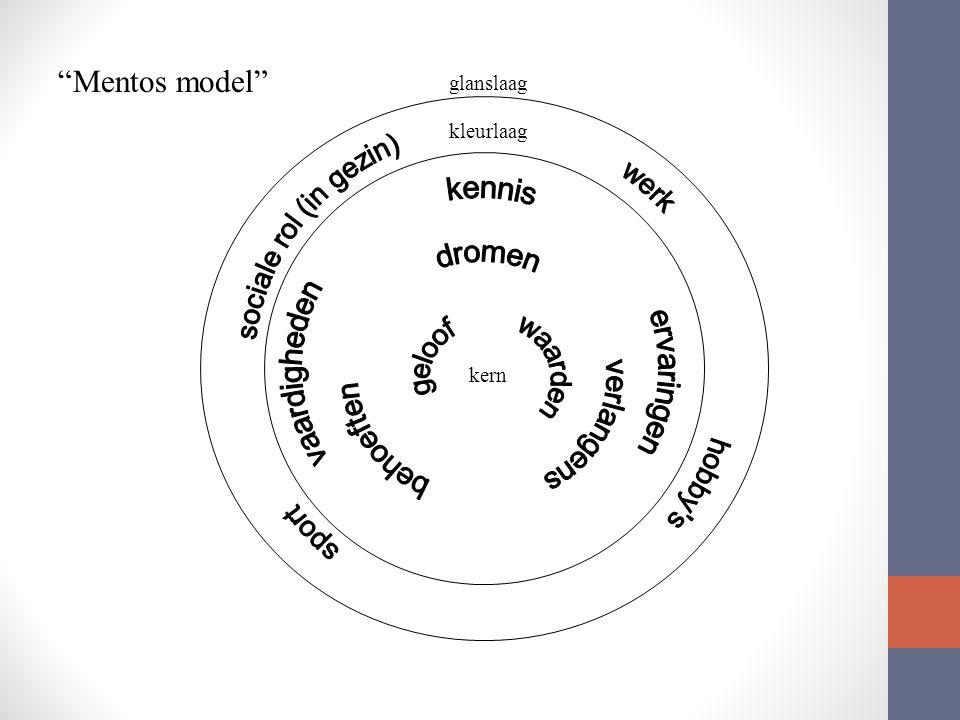 glanslaag kleurlaag kern Mentos model