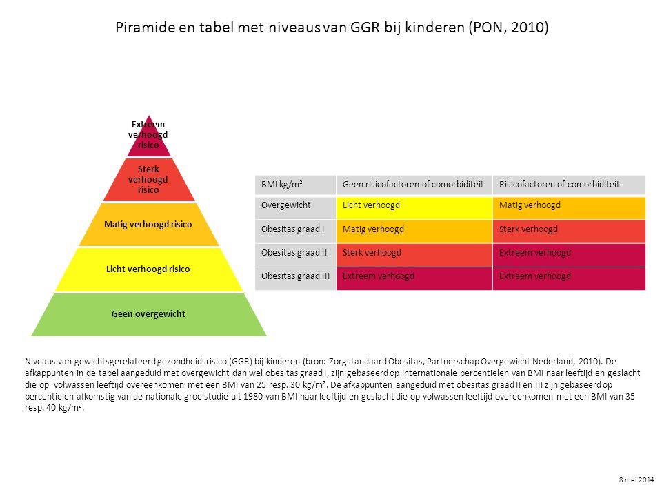Extreem verhoogd risico Sterk verhoogd risico Matig verhoogd risico Licht verhoogd risico Geen overgewicht BMI kg/m²Geen risicofactoren of comorbidite