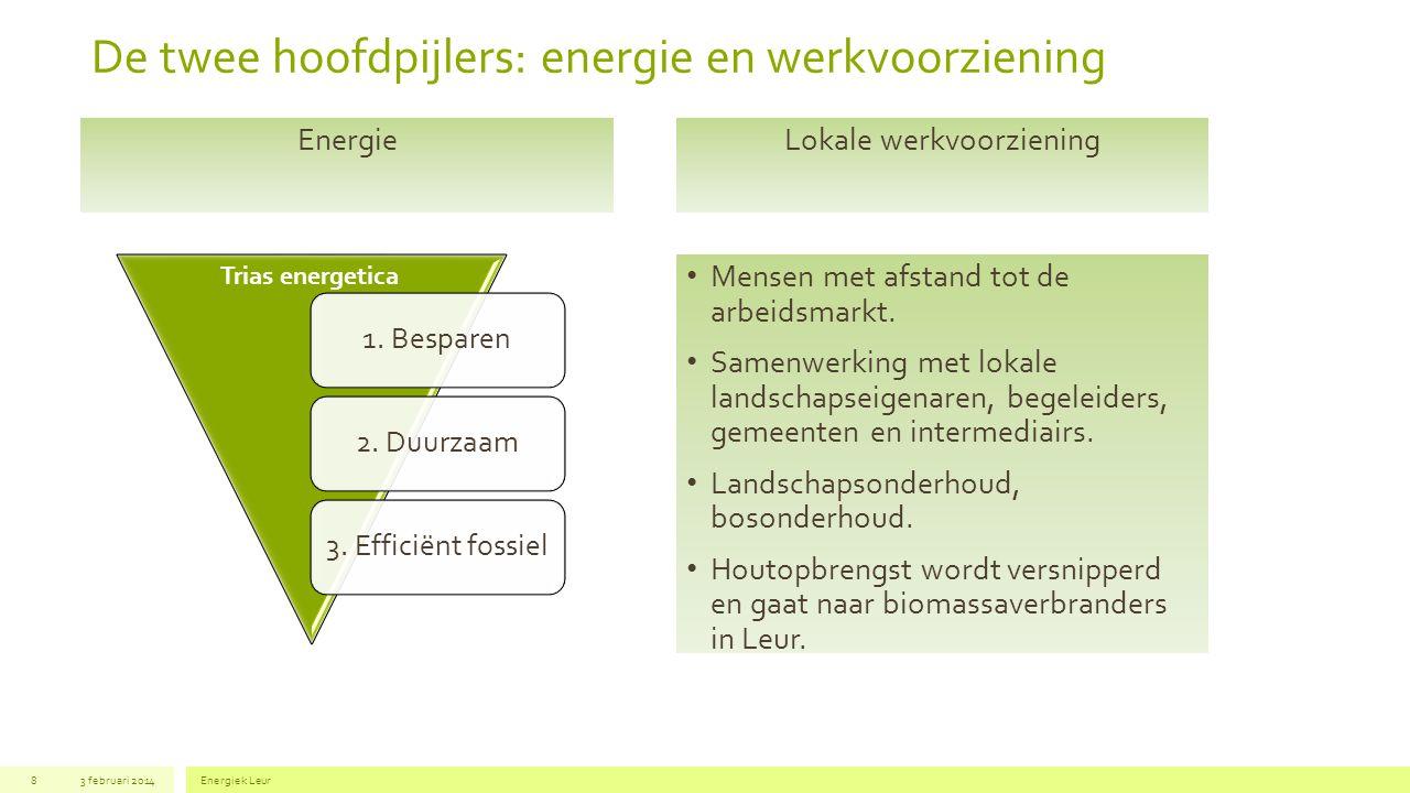 De twee hoofdpijlers: energie en werkvoorziening 3 februari 2014Energiek Leur8 Lokale werkvoorziening Mensen met afstand tot de arbeidsmarkt. Samenwer