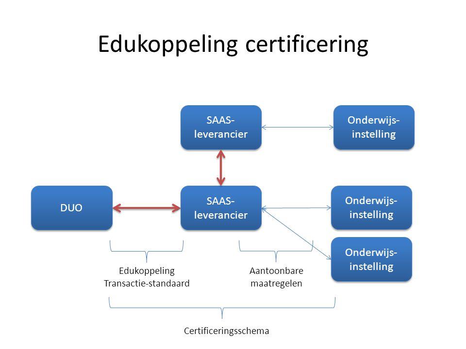 DUO SAAS- leverancier Onderwijs- instelling Certificeringsschema Edukoppeling Transactie-standaard Onderwijs- instelling SAAS- leverancier Onderwijs-