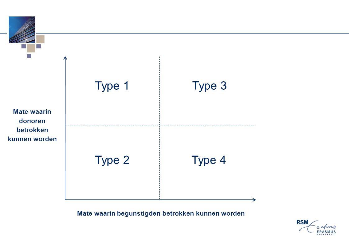 Mate waarin donoren betrokken kunnen worden Type 1 Mate waarin begunstigden betrokken kunnen worden Type 3 Type 4 Type 2