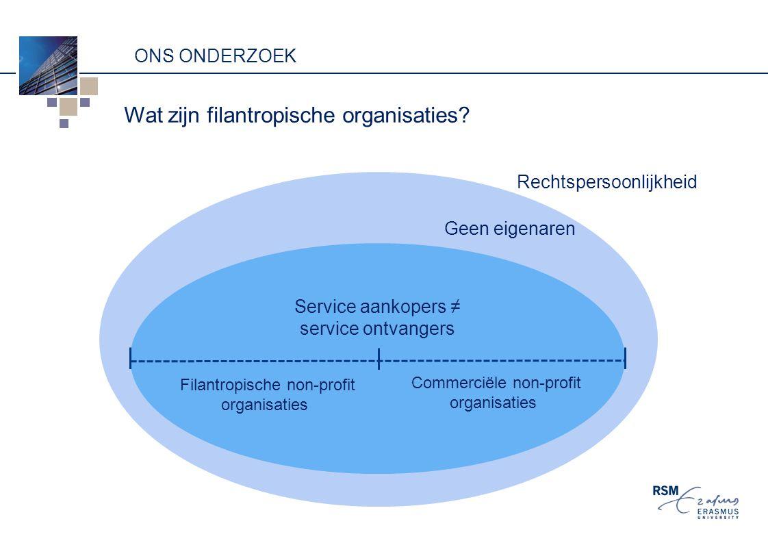 ONS ONDERZOEK Commerciële non-profit organisaties Service aankopers ≠ service ontvangers Rechtspersoonlijkheid Geen eigenaren Wat zijn filantropische organisaties.