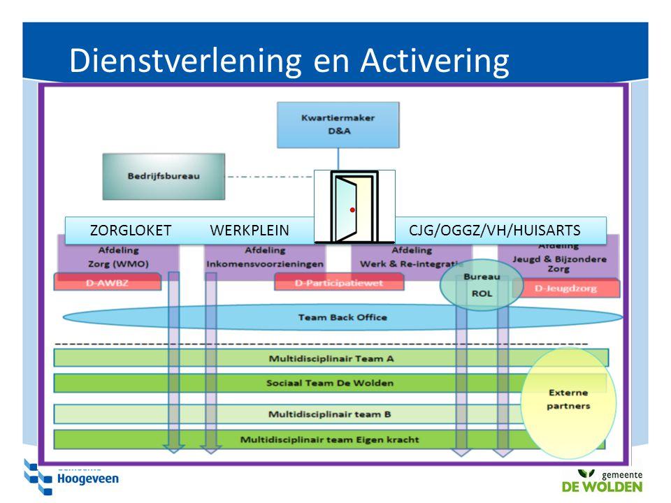Dienstverlening en Activering ZORGLOKET WERKPLEIN CJG/OGGZ/VH/HUISARTS