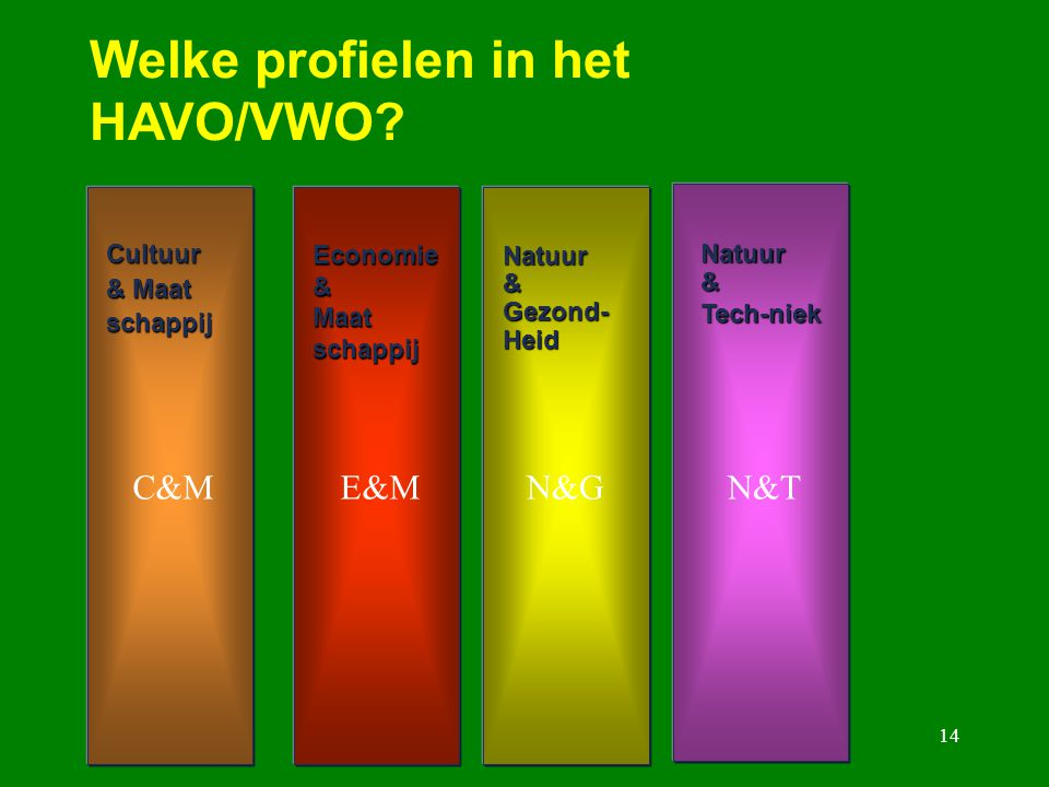 14 Welke profielen in het HAVO/VWO? Cultuur & Maat schappijEconomie&Maatschappij Natuur&Gezond-Heid Natuur&Tech-niek C&ME&MN&GN&T