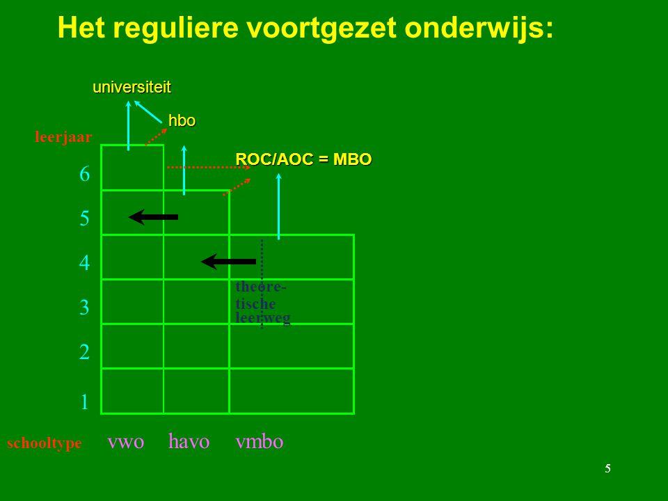 5 Het reguliere voortgezet onderwijs: leerjaar 6 5 4 3 2 1 schooltype vwohavovmbo hbo ROC/AOC = MBO universiteit theore- tische leerweg