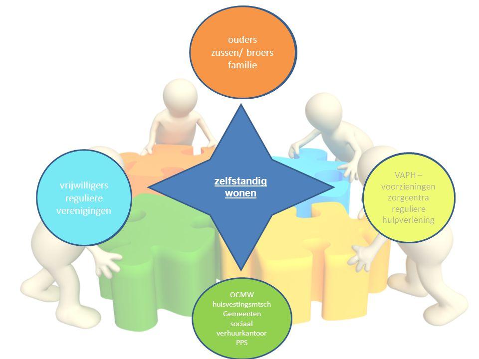 uitbouwen sociaal netwerk ondersteuning door het thuismilieu huisvesting professionele ondersteuning zelfstandig wonen ouders zussen/ broers familie v