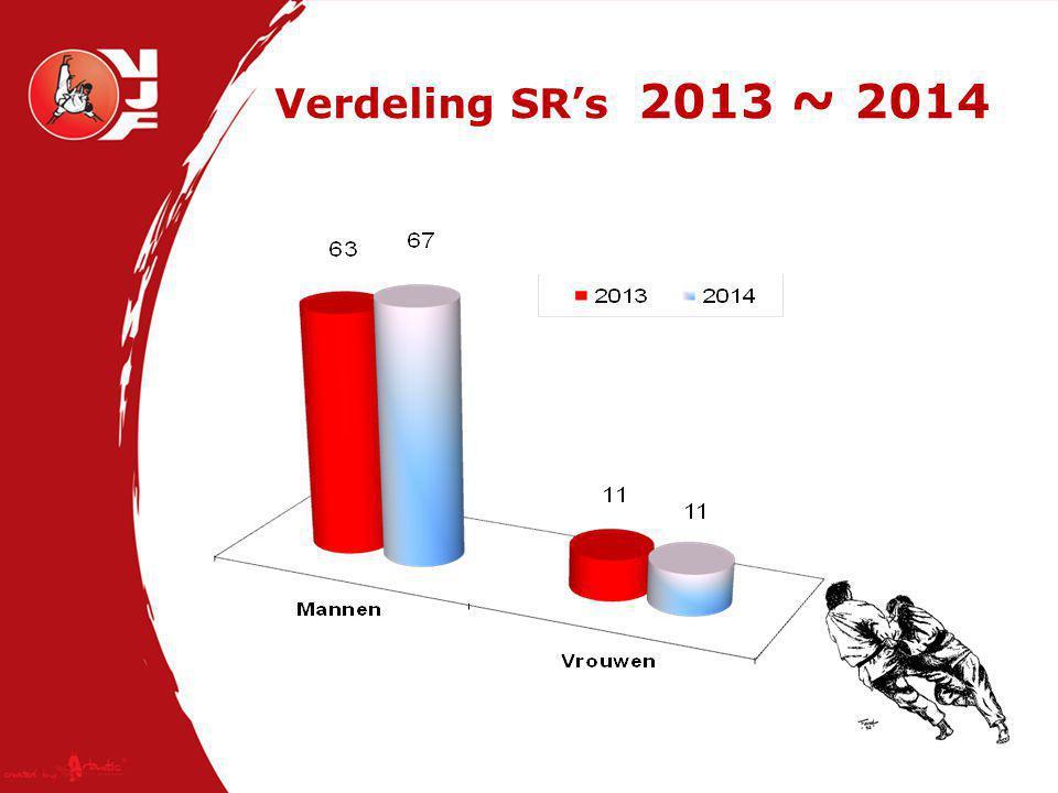Verdeling SR's 2013 ~ 2014