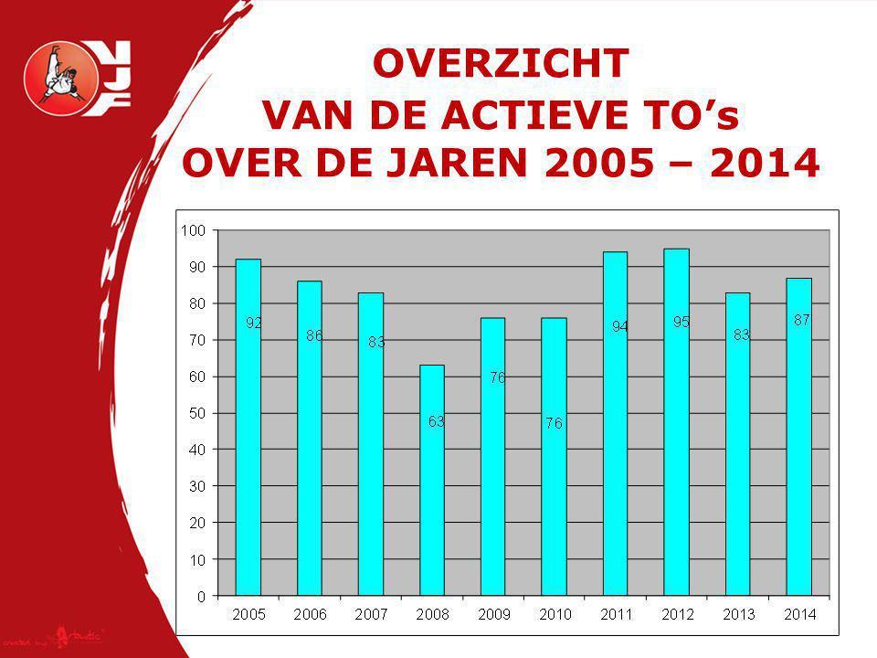 OVERZICHT VAN DE ACTIEVE TO's OVER DE JAREN 2005 – 2014